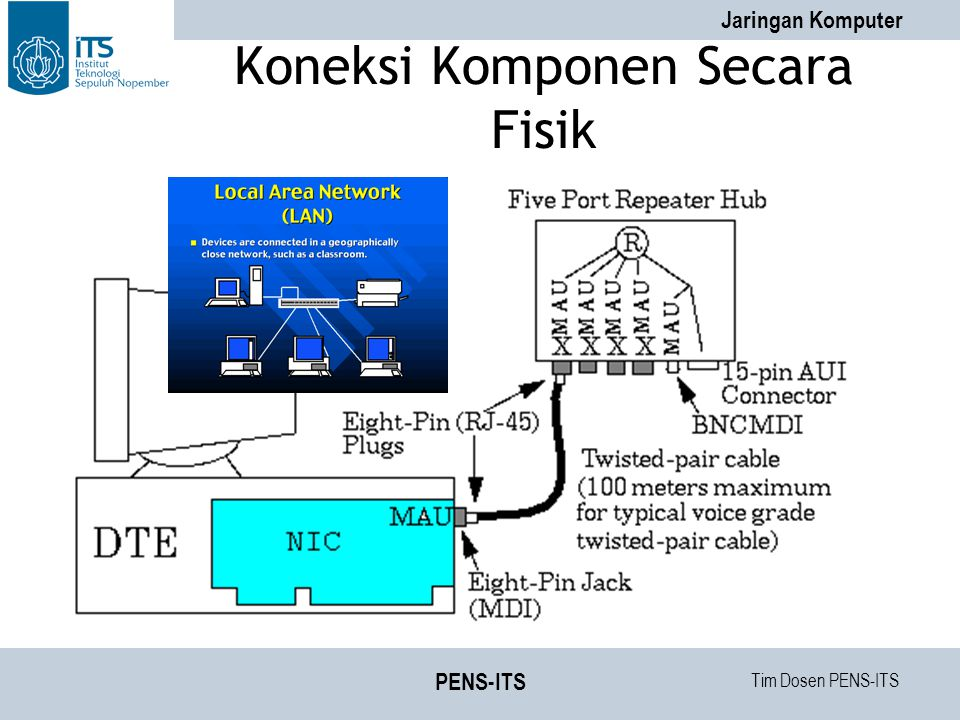 Tim Dosen PENS-ITS Jaringan Komputer PENS-ITS Koneksi Komponen Secara Fisik