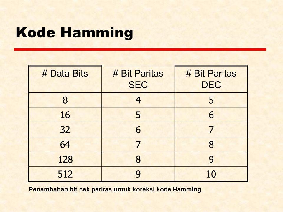 # Data Bits# Bit Paritas SEC # Bit Paritas DEC 845 1656 3267 6478 12889 512910 Penambahan bit cek paritas untuk koreksi kode Hamming