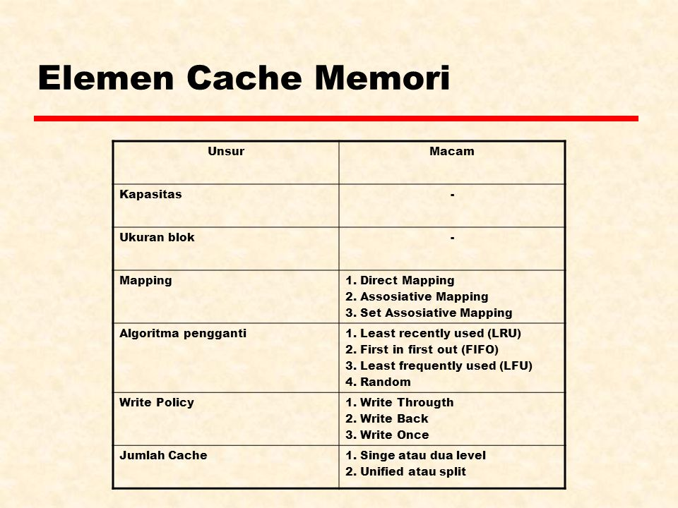 Elemen Cache Memori UnsurMacam Kapasitas- Ukuran blok- Mapping1. Direct Mapping 2. Assosiative Mapping 3. Set Assosiative Mapping Algoritma pengganti1