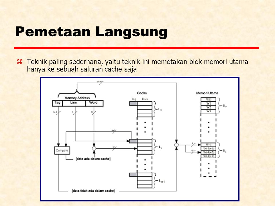 Pemetaan Langsung zTeknik paling sederhana, yaitu teknik ini memetakan blok memori utama hanya ke sebuah saluran cache saja