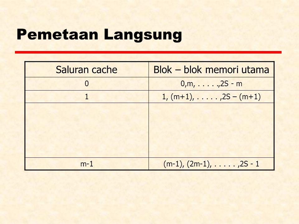 Pemetaan Langsung Saluran cacheBlok – blok memori utama 00,m,.....,2S - m 11, (m+1),.....,2S – (m+1) m-1(m-1), (2m-1),.....,2S - 1