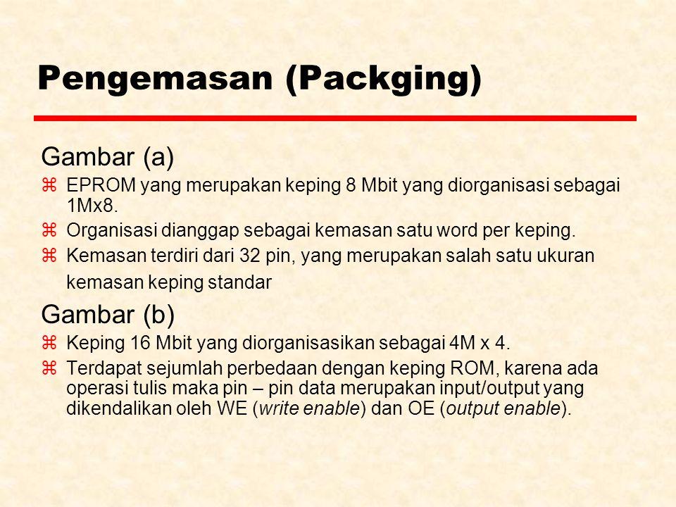 Pengemasan (Packging) z Alamat word yang sedang diakses.