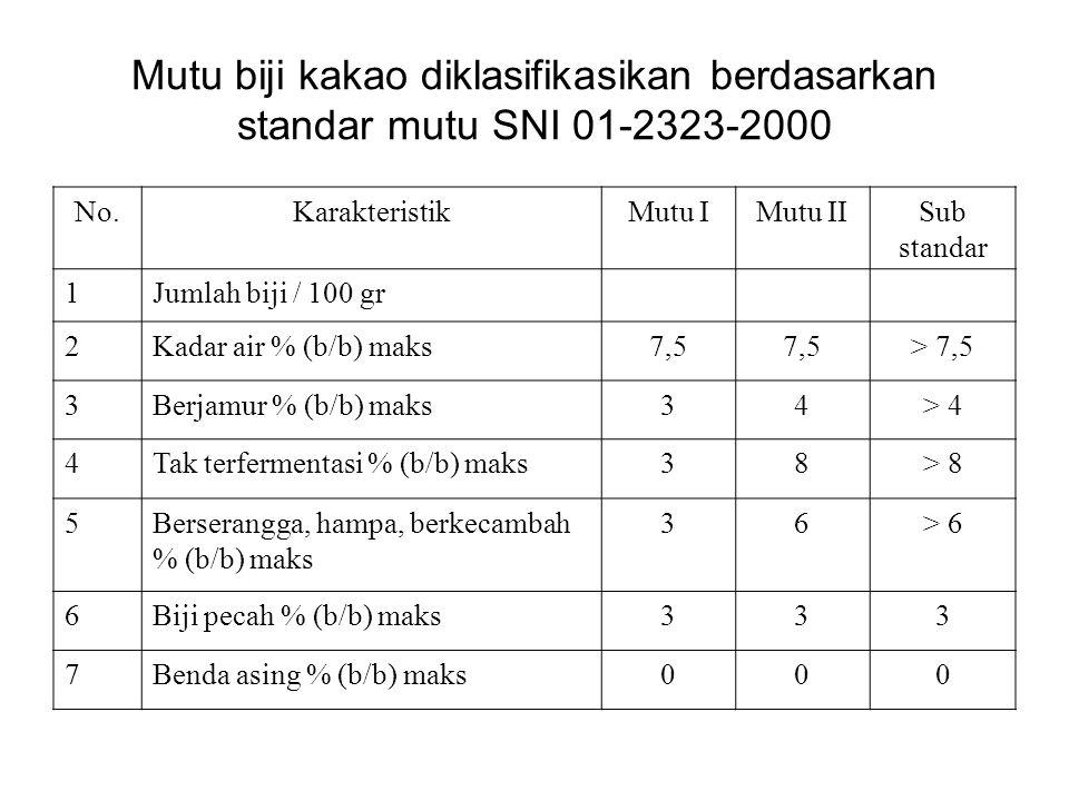 Mutu biji kakao diklasifikasikan berdasarkan standar mutu SNI 01-2323-2000 No.KarakteristikMutu IMutu IISub standar 1Jumlah biji / 100 gr 2Kadar air %