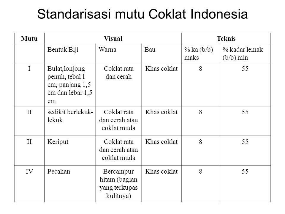Standarisasi mutu Coklat Indonesia MutuVisualTeknis Bentuk BijiWarnaBau% ka (b/b) maks % kadar lemak (b/b) min IBulat,lonjong penuh, tebal 1 cm, panja