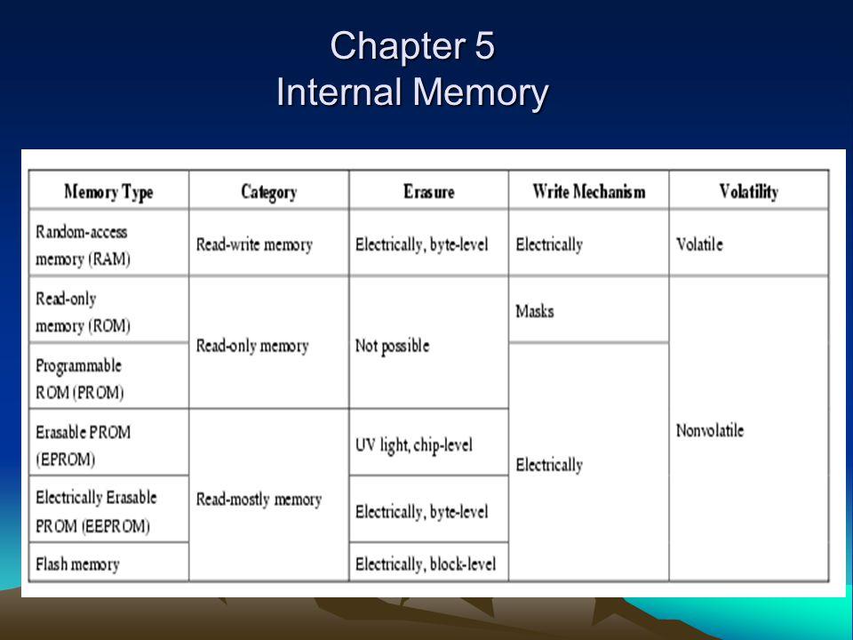 Read Only Memory (ROM) Permanent storage –Nonvolatile (tdk perlu sumber tegangan untuk menjaga data/nilai) Aplikasi penting dari ROM: –Microprogramming (pada bab berikutnya) –Library subroutines –Systems programs (BIOS) –Function tables ROM dibuat dlm IC: –Pengisian data memerlukan biaya tetap besar (satu atau ribuan ) –Tidak ada ruang untuk salah, Jika ada satu bit salah, maka seluruh keping ROM harus dibuang