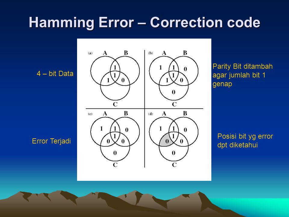 Hamming Error – Correction code 4 – bit Data Parity Bit ditambah agar jumlah bit 1 genap Error Terjadi Posisi bit yg error dpt diketahui