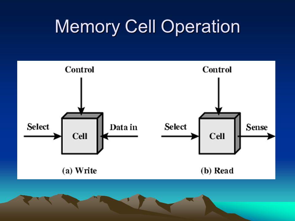Perbandingan Beberapa DRAM SDRAM : clock 166 MHz, Transfer rate 1.3GB/s, Access time 18 ns DDR DRAM: 200 MHz, 3.2GB/s, 12.5 ns RDRAM: 600 MHz, 4.8GB/s, 12 ns