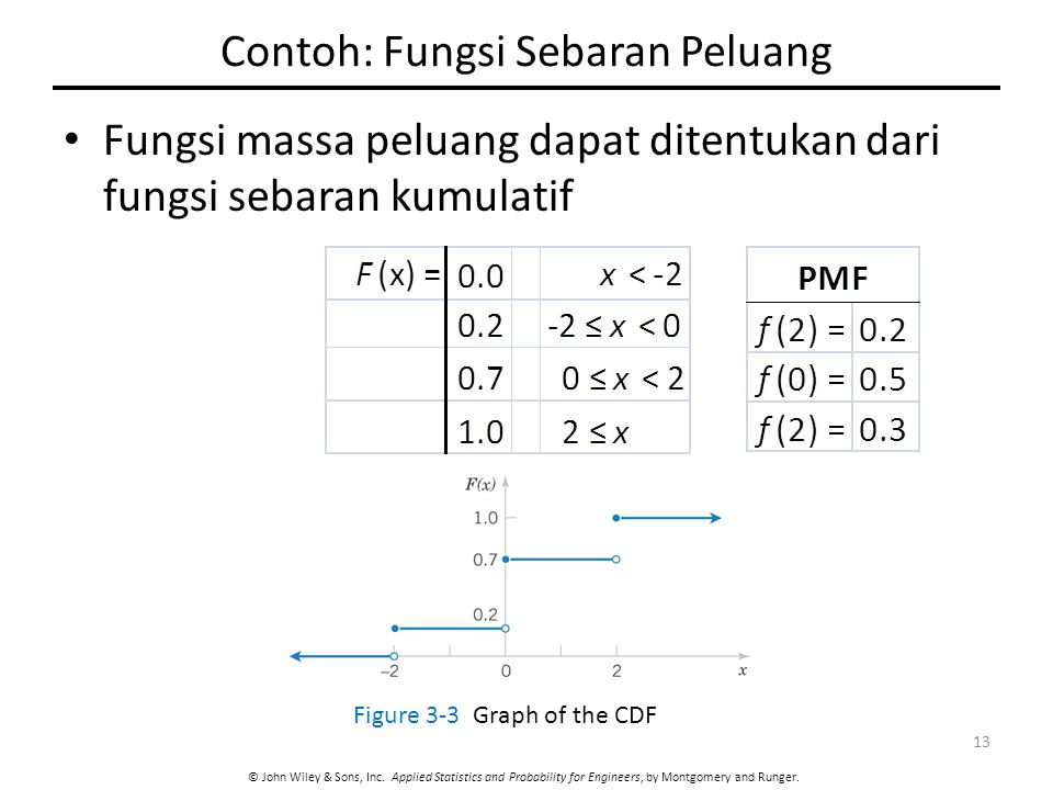 © John Wiley & Sons, Inc. Applied Statistics and Probability for Engineers, by Montgomery and Runger. Contoh: Fungsi Sebaran Peluang Fungsi massa pelu