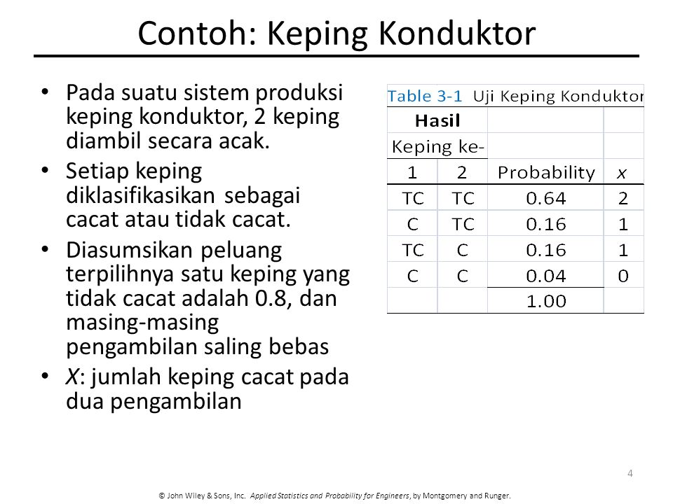 © John Wiley & Sons, Inc. Applied Statistics and Probability for Engineers, by Montgomery and Runger. Contoh: Keping Konduktor Pada suatu sistem produ