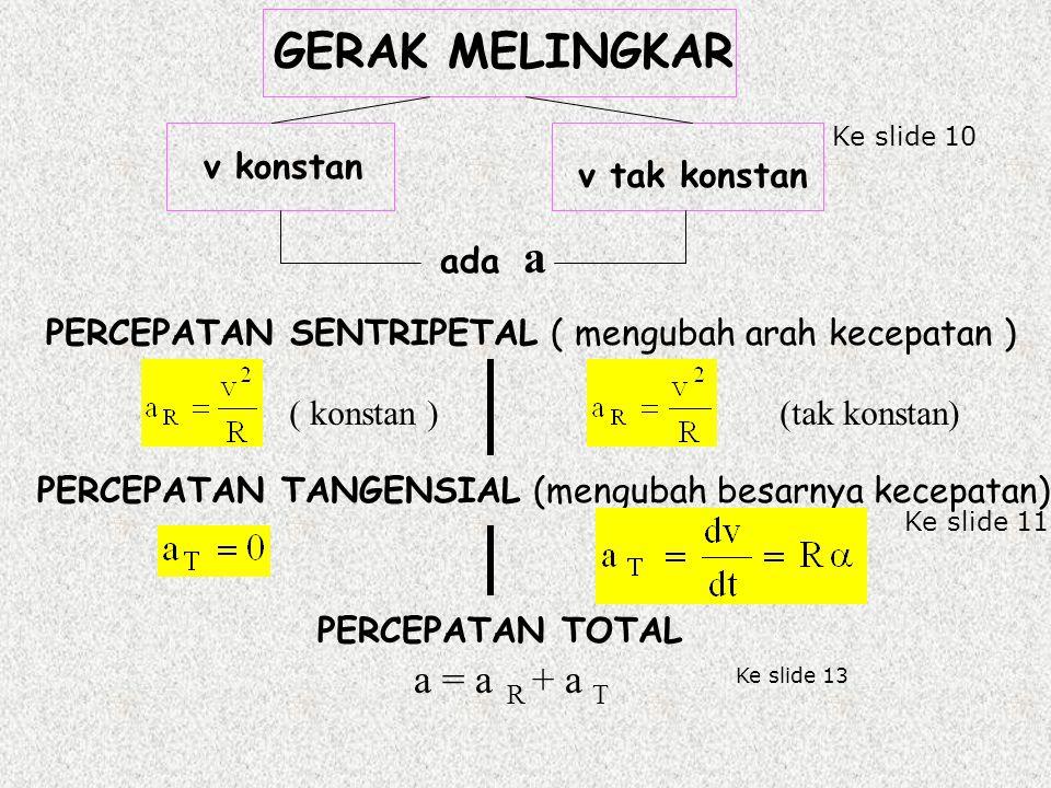 PERCEPATAN SENTRIPETAL ( mengubah arah kecepatan ) ( konstan ) (tak konstan) PERCEPATAN TANGENSIAL (mengubah besarnya kecepatan) v tak konstan GERAK MELINGKAR v konstan ada a PERCEPATAN TOTAL a = a R + a T Ke slide 10 Ke slide 11 Ke slide 13