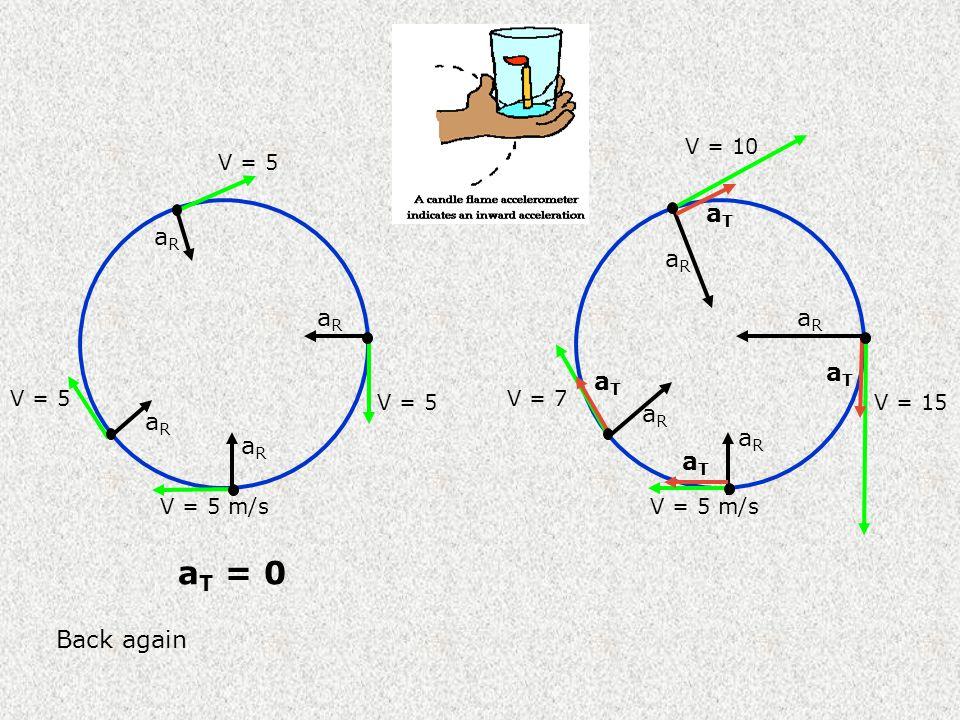 V = 5 m/s V = 5 aRaR aRaR aRaR aRaR a T = 0 V = 5 m/s V = 7 V = 10 V = 15 aRaR aRaR aRaR aRaR aTaT aTaT aTaT aTaT Back again