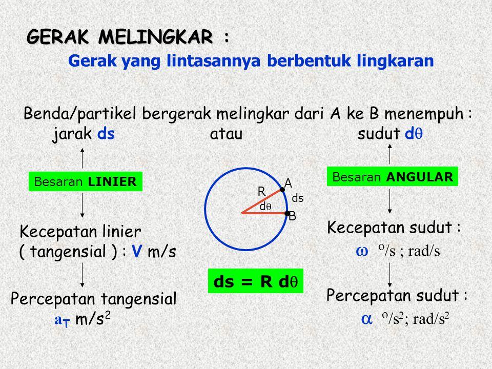 GERAK MELINGKAR : Gerak yang lintasannya berbentuk lingkaran Benda/partikel bergerak melingkar dari A ke B menempuh : jarak ds atau sudut d  Kecepatan linier ( tangensial ) : V m/s Besaran LINIER Besaran ANGULAR Kecepatan sudut :  o /s ; rad/s ds dd R A B Percepatan sudut :  o /s 2 ; rad/s 2 Percepatan tangensial a T m/s 2 ds = R d