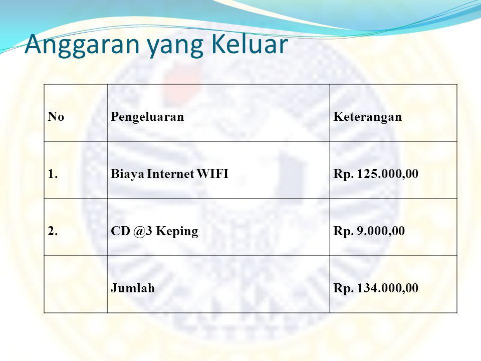 Anggaran yang Keluar NoPengeluaranKeterangan 1.Biaya Internet WIFIRp. 125.000,00 2.CD @3 KepingRp. 9.000,00 JumlahRp. 134.000,00