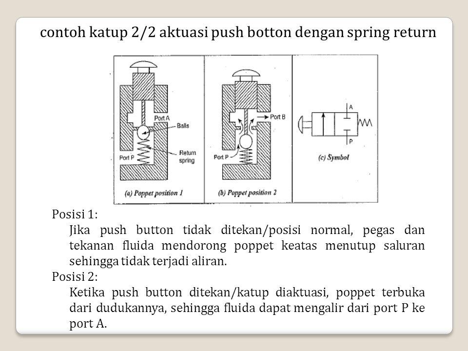contoh katup 2/2 aktuasi push botton dengan spring return Posisi 1: Jika push button tidak ditekan/posisi normal, pegas dan tekanan fluida mendorong p