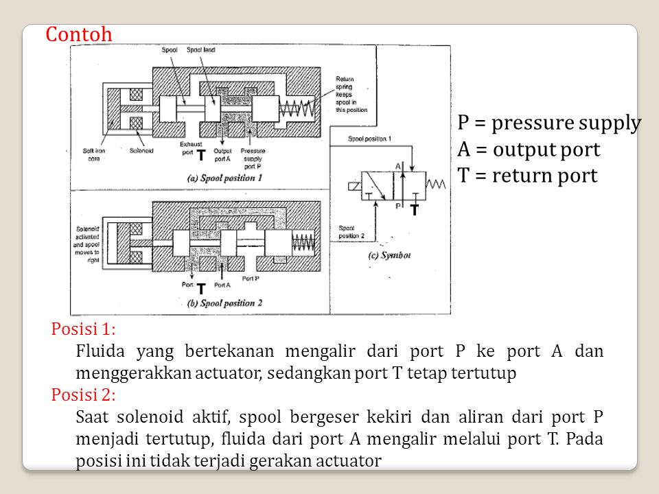 T T T Posisi 1: Fluida yang bertekanan mengalir dari port P ke port A dan menggerakkan actuator, sedangkan port T tetap tertutup Posisi 2: Saat soleno