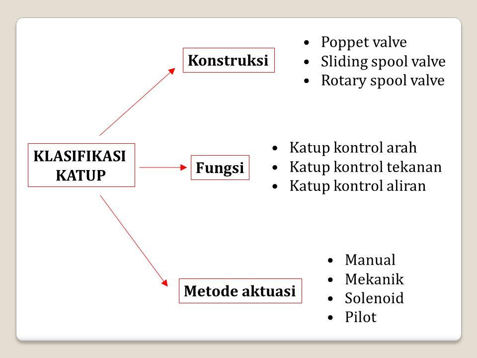Konstruksi Fungsi KLASIFIKASI KATUP Metode aktuasi Poppet valve Sliding spool valve Rotary spool valve Katup kontrol arah Katup kontrol tekanan Katup