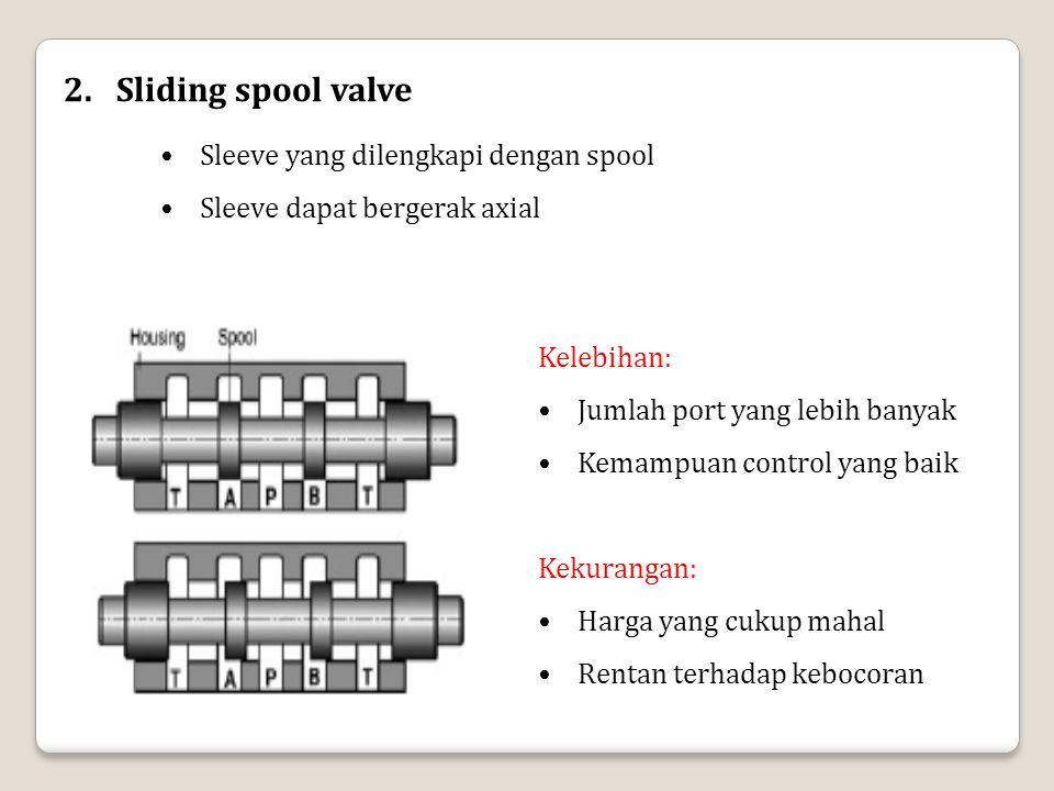 2.Sliding spool valve Sleeve yang dilengkapi dengan spool Sleeve dapat bergerak axial Kelebihan: Jumlah port yang lebih banyak Kemampuan control yang