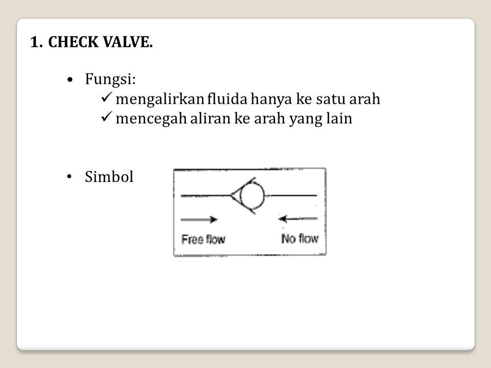 1.CHECK VALVE. Fungsi: mengalirkan fluida hanya ke satu arah mencegah aliran ke arah yang lain Simbol