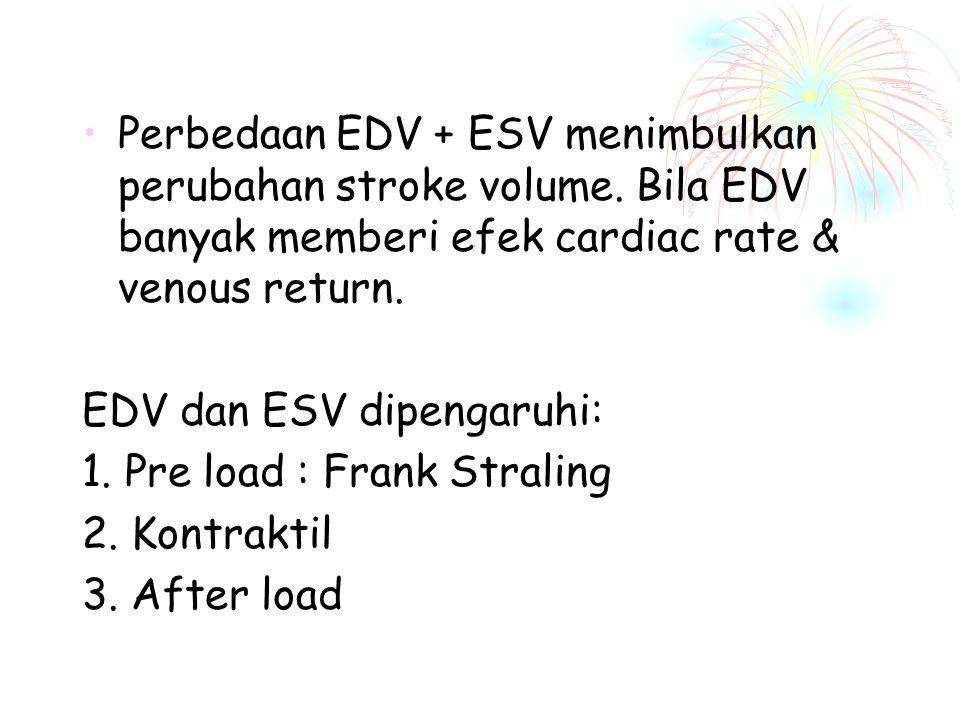 Stroke Volume Normal ventrikel terisi selama relaksasi sampai End Dyastole Volume (EDV) ± 100 ml darah. Kontraksi mendorong 2/3 darah ±70 ml ke arteri