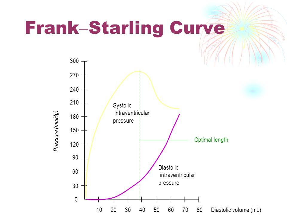 1. Pre load Frank starling : kekuatan kontraksi akan meningkat sebagai hasil ketegangan serabut otot Contoh : bila darah masuk atrium , maka tekanan