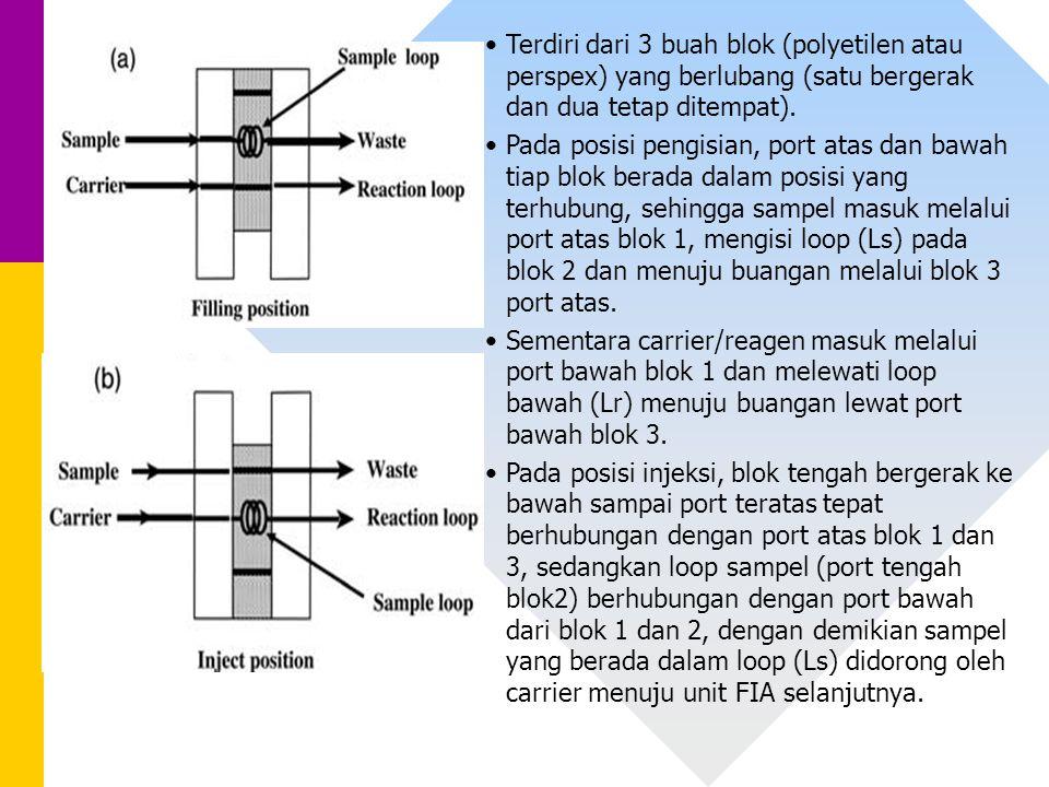 Terdiri dari 3 buah blok (polyetilen atau perspex) yang berlubang (satu bergerak dan dua tetap ditempat). Pada posisi pengisian, port atas dan bawah t