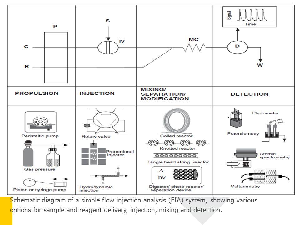 Sample/reagent delivery Suatu unit yang berfungsi untuk menggerakkan cairan ke unit-unit yang lain dalam sistem FIA dengan kecepatan (flow rate) yang konstan dan bebas dari denyut atau gangguan selama aliran berlangsung (pulse-free).