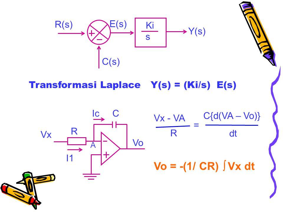 Ki s Y(s) R(s) C(s) E(s) Transformasi Laplace Y(s) = (Ki/s) E(s) Vo Vx A R I1 Ic C Vx - VA R C{d(VA – Vo)} dt = Vo = -(1/ CR)  Vx dt