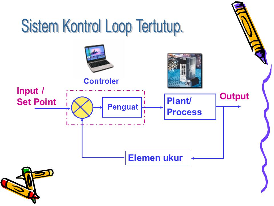 Controler Penguat Plant/ Process Elemen ukur Input / Set Point Output
