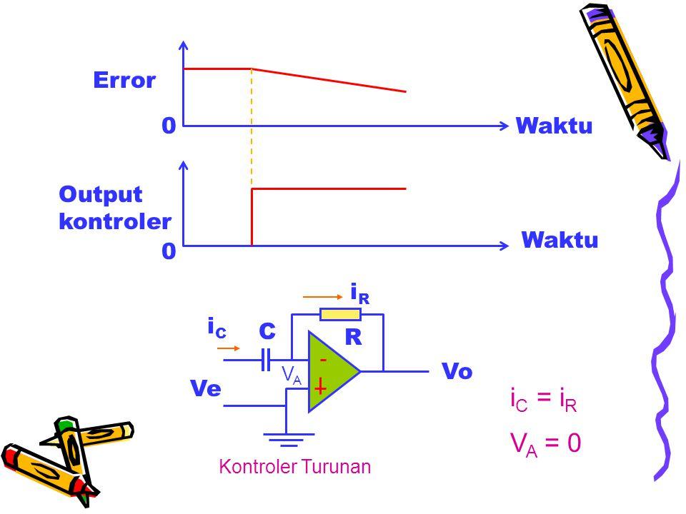Waktu Error Output kontroler 0 0 Vo R iRiR C iCiC Ve Kontroler Turunan VAVA i C = i R V A = 0