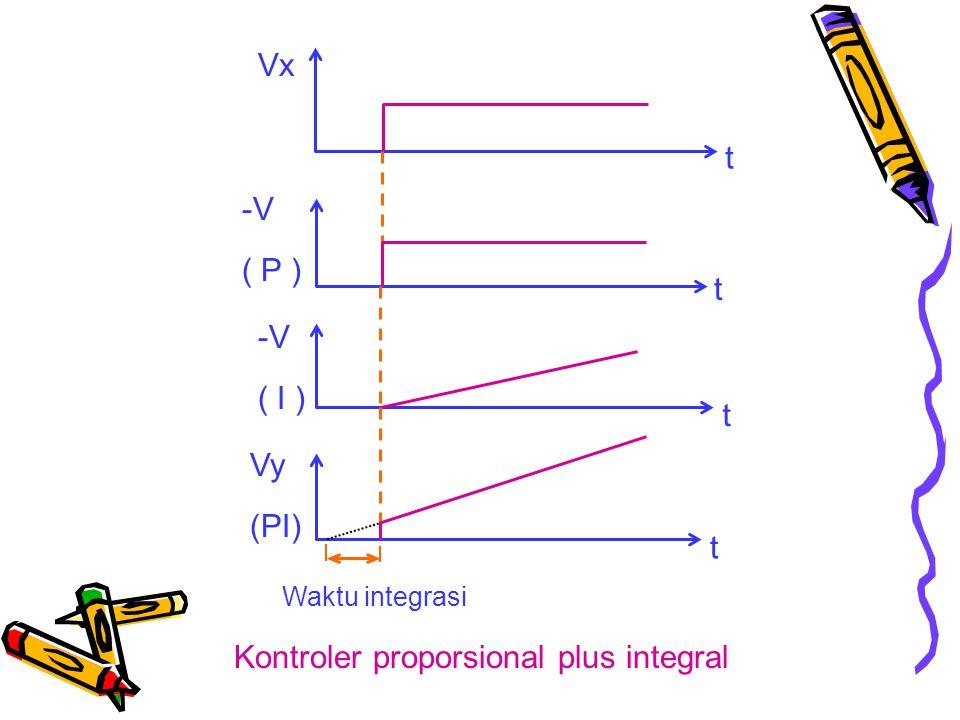 t t t t Vy (PI) -V ( I ) -V ( P ) Vx Waktu integrasi Kontroler proporsional plus integral