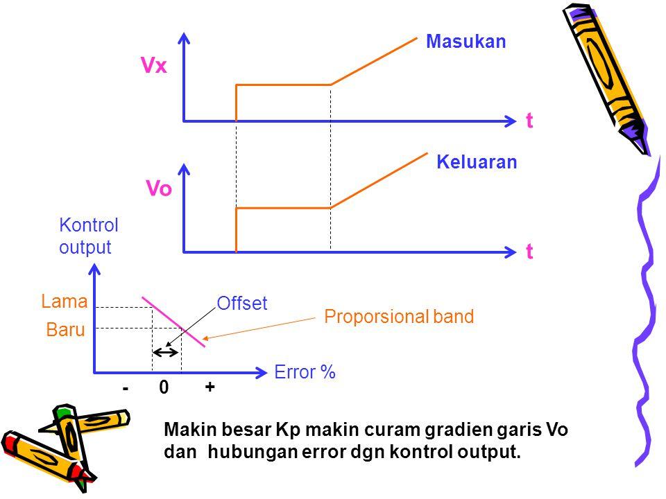 Vx Vo t t Masukan Keluaran Makin besar Kp makin curam gradien garis Vo dan hubungan error dgn kontrol output.