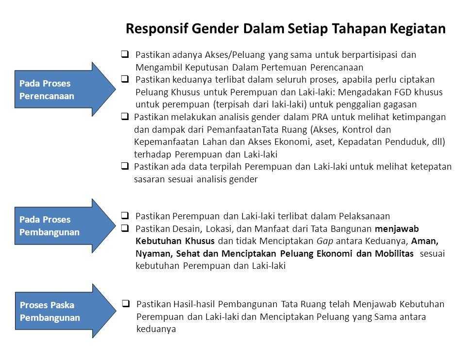 Responsif Gender Dalam Setiap Tahapan Kegiatan  Pastikan adanya Akses/Peluang yang sama untuk berpartisipasi dan Mengambil Keputusan Dalam Pertemuan