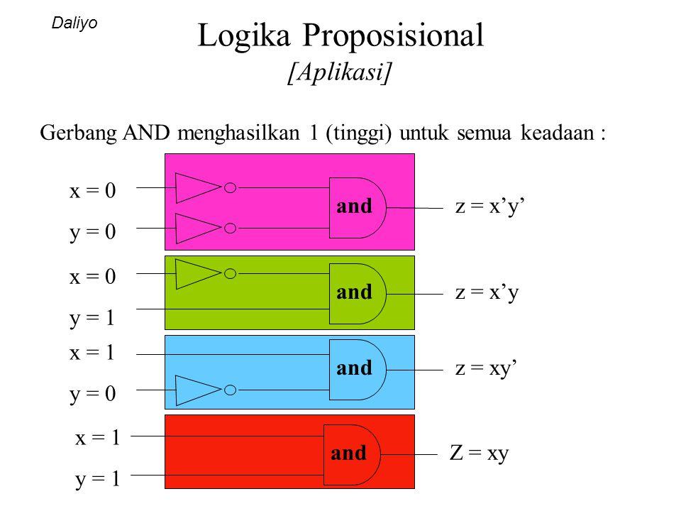Logika Proposisional [Aplikasi] Daliyo Gerbang AND menghasilkan 1 (tinggi) untuk semua keadaan : and x = 0 y = 0 z = x'y' and x = 1 y = 1 Z = xy z = x