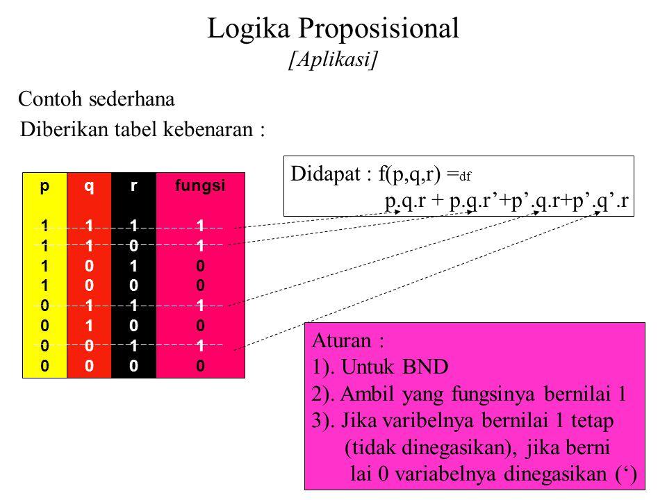 Logika Proposisional [Aplikasi] Daliyo Contoh sederhana Daliyo Diberikan tabel kebenaran : p11110000p11110000 q11001100q11001100 r10101010r10101010 fu