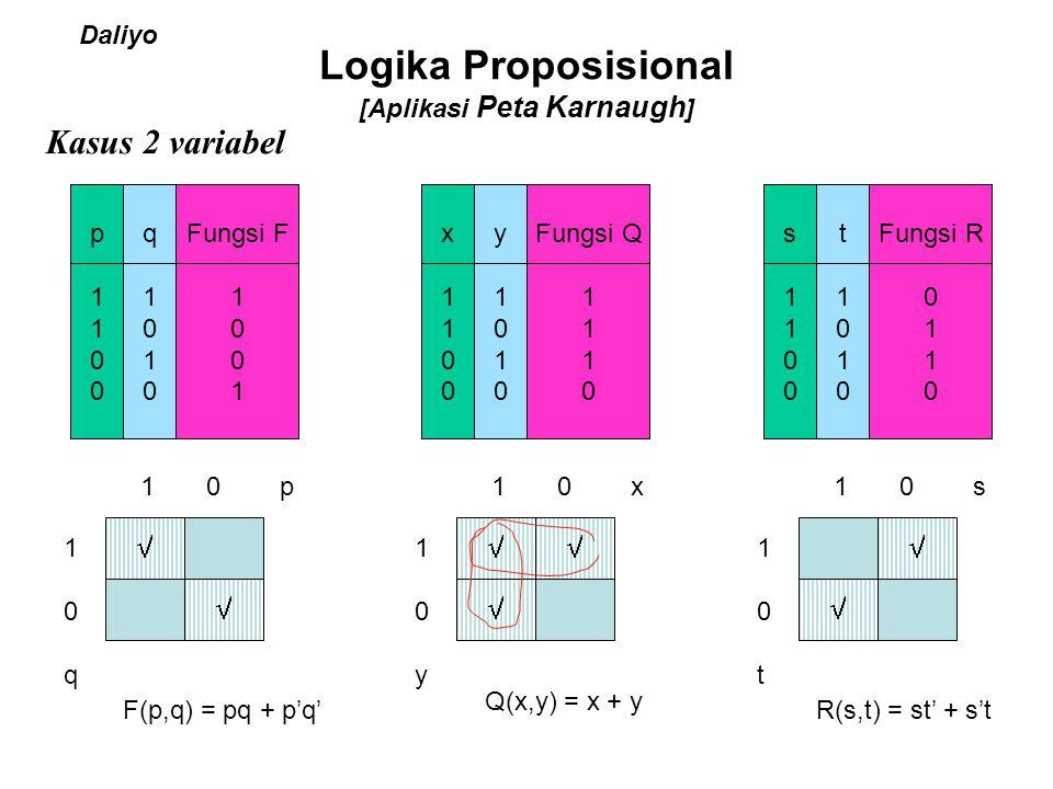 Logika Proposisional [Aplikasi Peta Karnaugh ] Kasus 2 variabel p1100p1100 q1010q1010 Fungsi F 1 0 1  10q10q 1 0 p  F(p,q) = pq + p'q' x1100x1100 y1