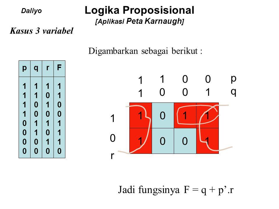 Logika Proposisional [Aplikasi Peta Karnaugh ] Kasus 3 variabel p11110000p11110000 q11001100q11001100 r10101010r10101010 F11001110F11001110 1111 1 101