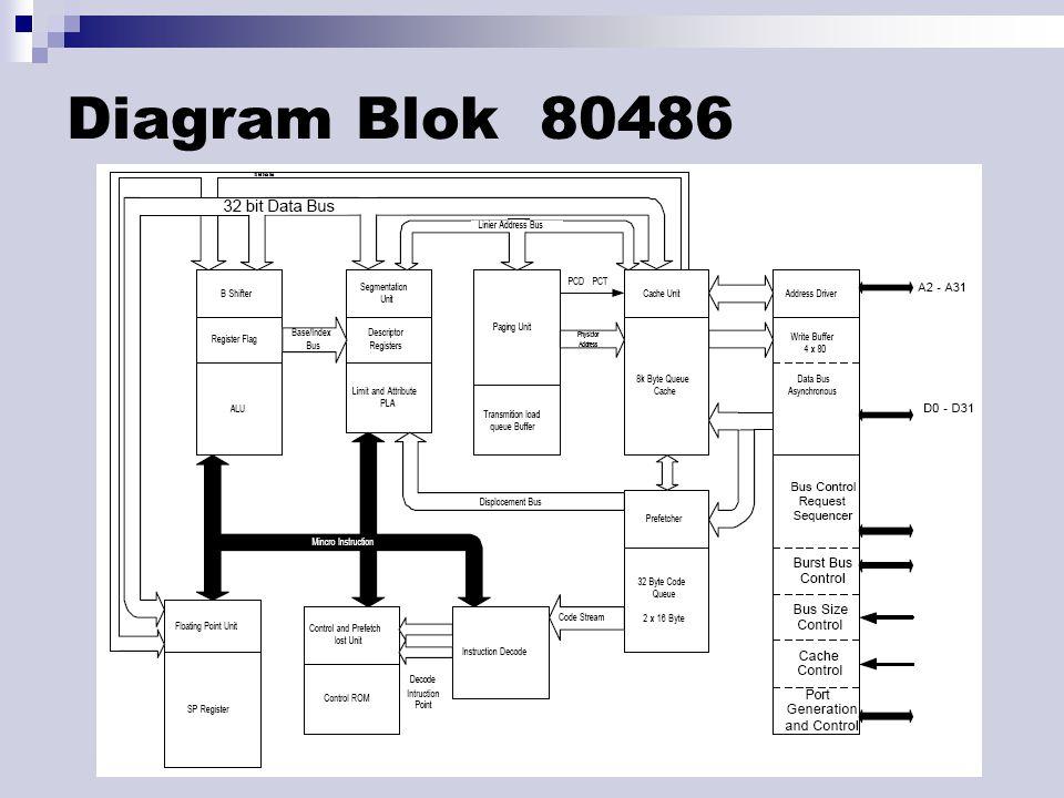 Diagram Blok 80486