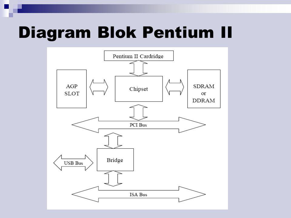 Diagram Blok Pentium II