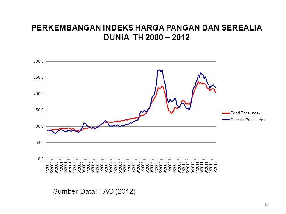 17 PERKEMBANGAN INDEKS HARGA PANGAN DAN SEREALIA DUNIA TH 2000 – 2012 Sumber Data: FAO (2012)