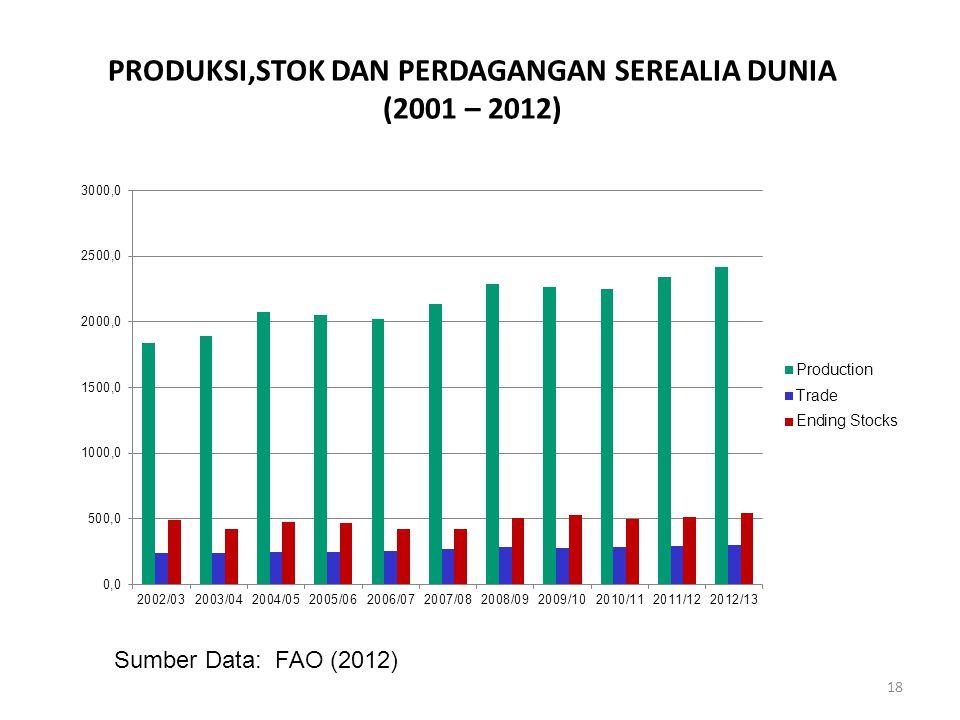 PRODUKSI,STOK DAN PERDAGANGAN SEREALIA DUNIA (2001 – 2012) 18 Sumber Data: FAO (2012)
