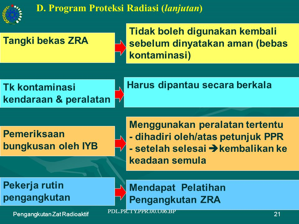 PDL.PR.TY.PPR.00.U06.BP Pengangkutan Zat Radioaktif21 D.