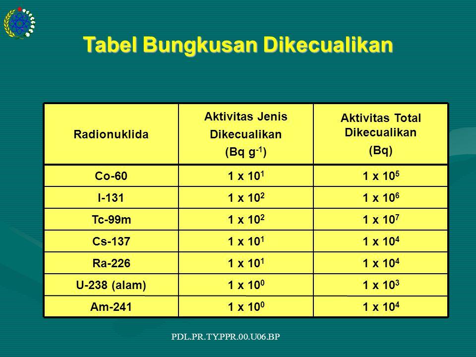 PDL.PR.TY.PPR.00.U06.BP Tabel Bungkusan Dikecualikan 1 x 10 4 1 x 10 0 Am-241 1 x 10 3 1 x 10 0 U-238 (alam) 1 x 10 4 1 x 10 1 Ra-226 1 x 10 4 1 x 10 1 Cs-137 1 x 10 7 1 x 10 2 Tc-99m 1 x 10 6 1 x 10 2 I-131 1 x 10 5 1 x 10 1 Co-60 Aktivitas Total Dikecualikan (Bq) Aktivitas Jenis Dikecualikan (Bq g -1 ) Radionuklida