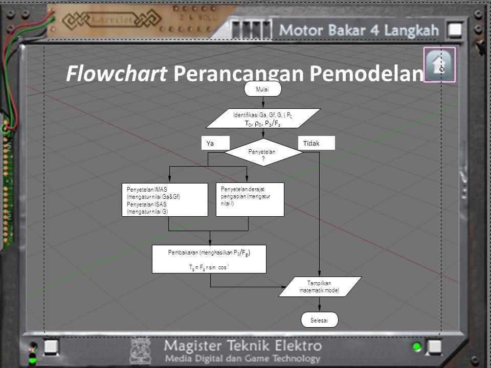 Flowchart Perancangan Pemodelan Mulai Penyetelan ? Penyetelan IMAS (mengatur nilai Ga&Gf) Penyetelan ISAS (mengatur nilai G) Penyetelan derajat pengap