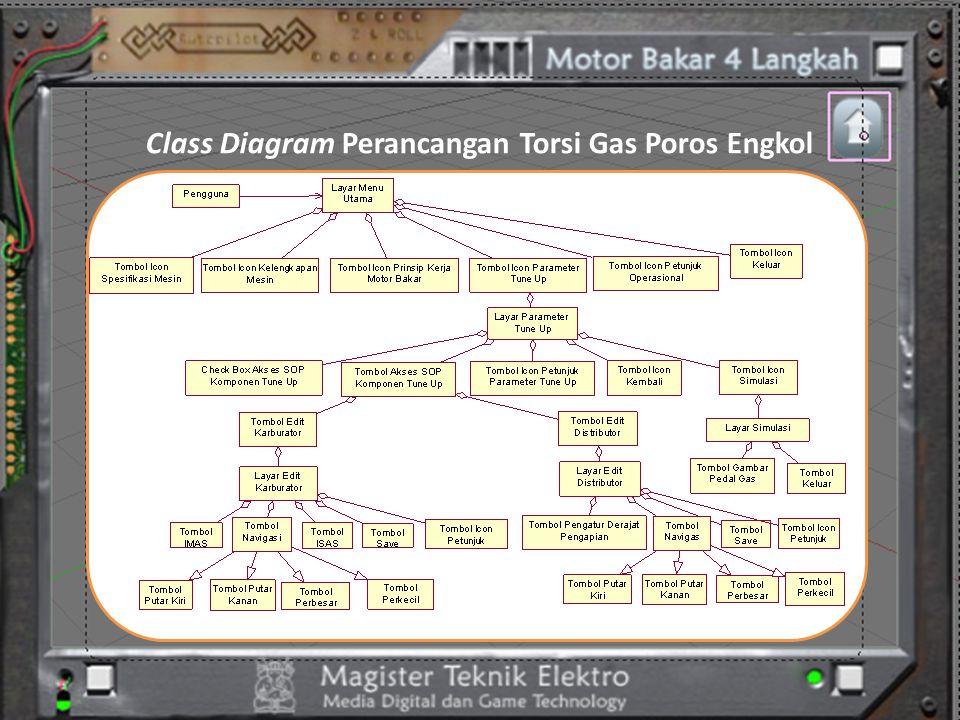 Class Diagram Perancangan Torsi Gas Poros Engkol