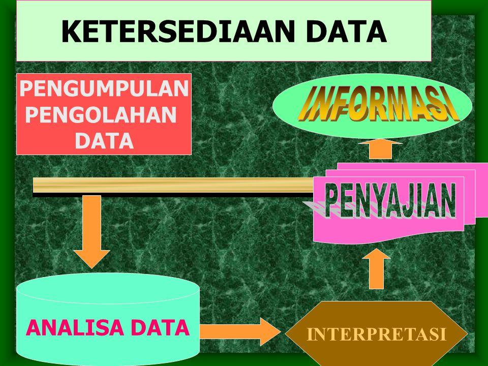 KETERSEDIAAN DATA PENGUMPULAN PENGOLAHAN DATA ANALISA DATA INTERPRETASI