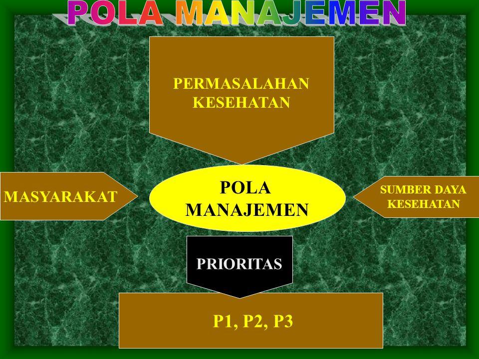 MASYARAKAT SUMBER DAYA KESEHATAN POLA MANAJEMEN P1, P2, P3 PRIORITAS PERMASALAHAN KESEHATAN