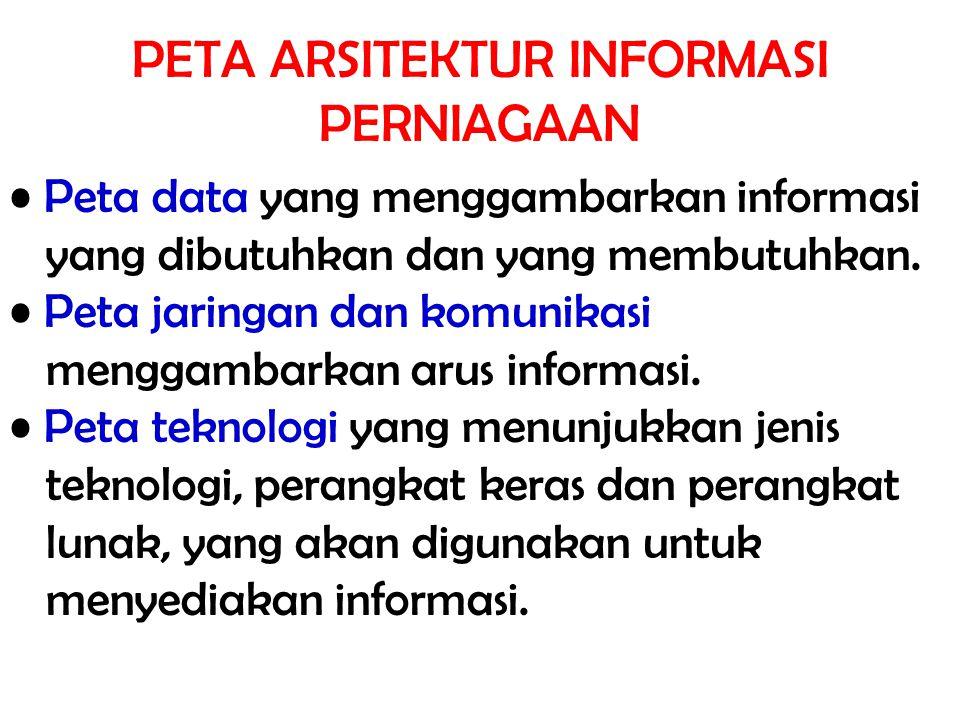 PETA ARSITEKTUR INFORMASI PERNIAGAAN Peta data yang menggambarkan informasi yang dibutuhkan dan yang membutuhkan. Peta jaringan dan komunikasi menggam