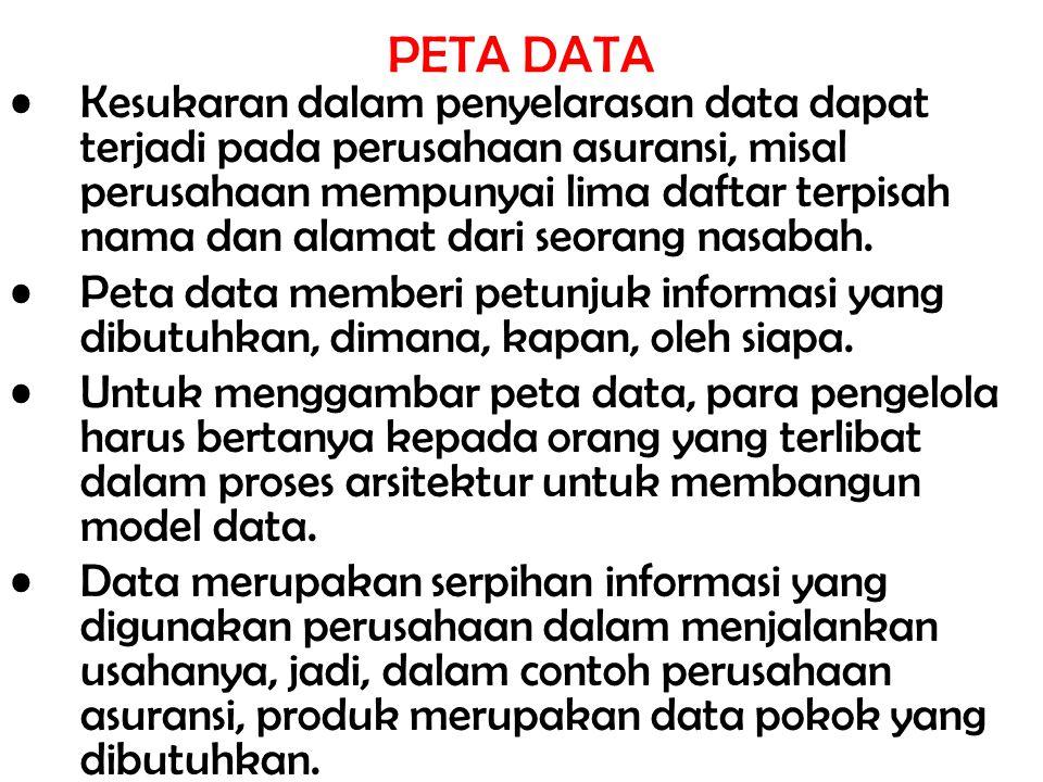 PETA DATA Kesukaran dalam penyelarasan data dapat terjadi pada perusahaan asuransi, misal perusahaan mempunyai lima daftar terpisah nama dan alamat da