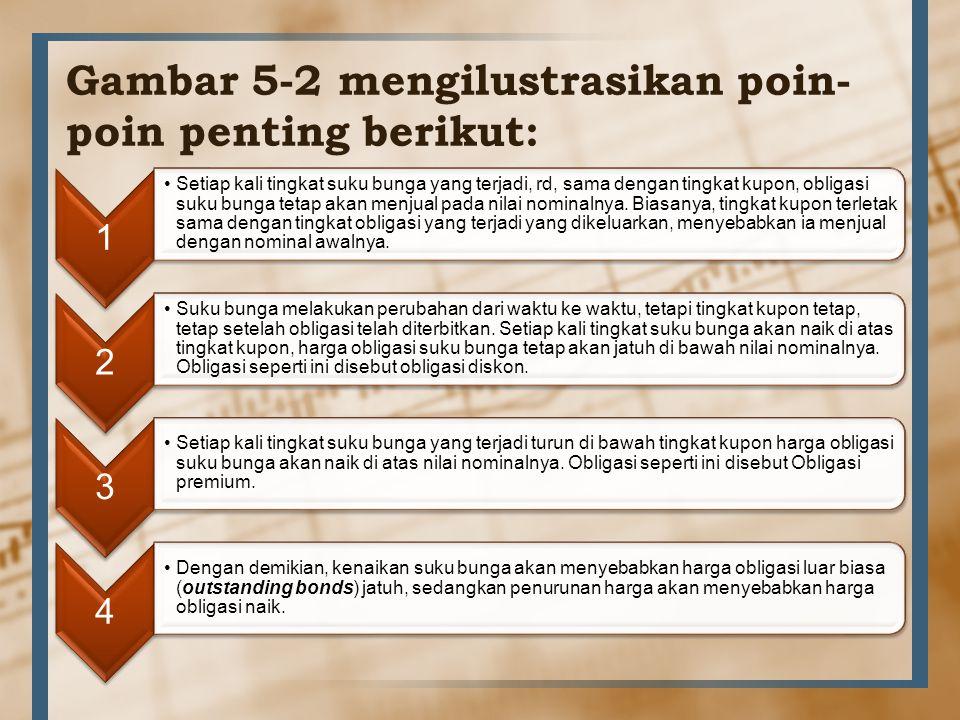 Gambar 5-2 mengilustrasikan poin- poin penting berikut: 1 Setiap kali tingkat suku bunga yang terjadi, rd, sama dengan tingkat kupon, obligasi suku bu