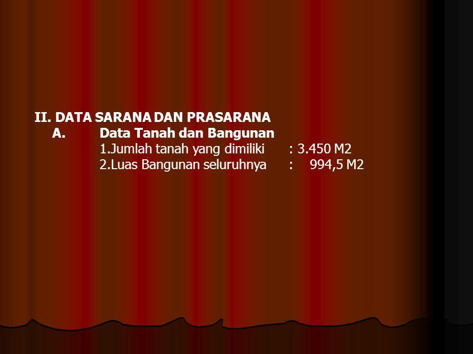 PROFIL SEKOLAH I. IDENTITAS SEKOLAH Nama Sekolah: MI Negeri Temanggung No. Statistik Madrasah: 111032303001 Alamat: Jl. Perintis Kemerdekaan No. 26 Te